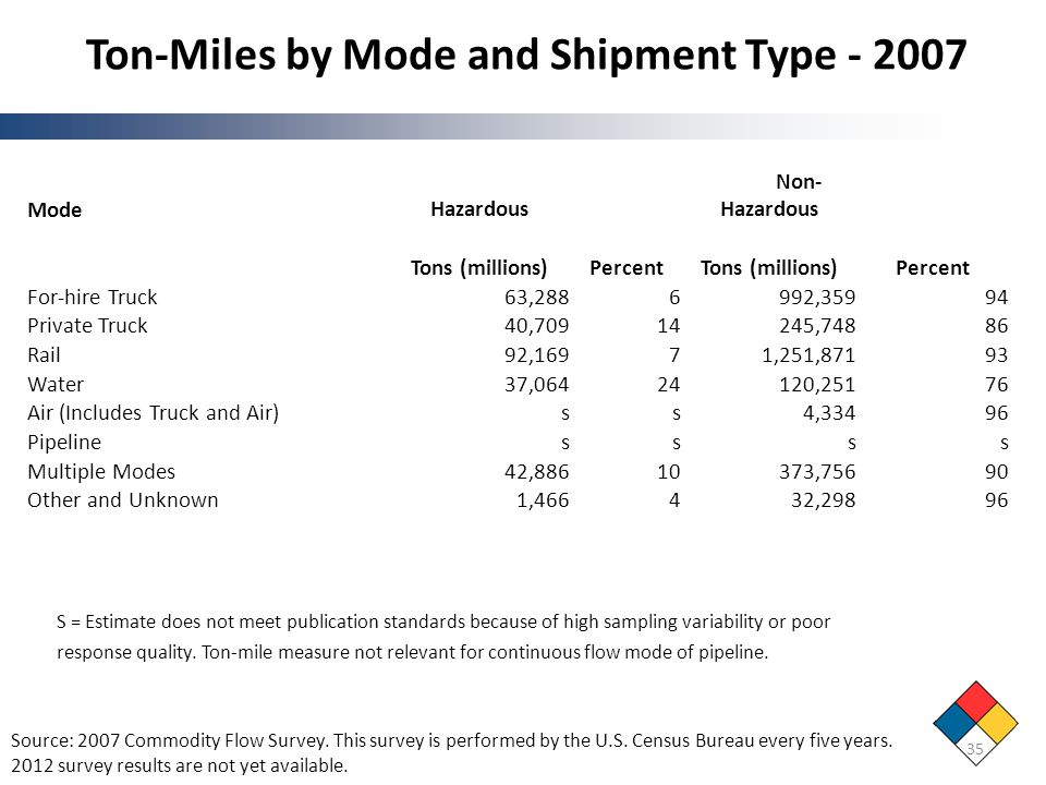 Ton-Miles by Mode and Shipment Type - 2007