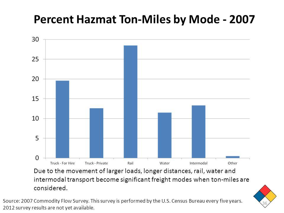 Percent Hazmat Ton-Miles by Mode - 2007