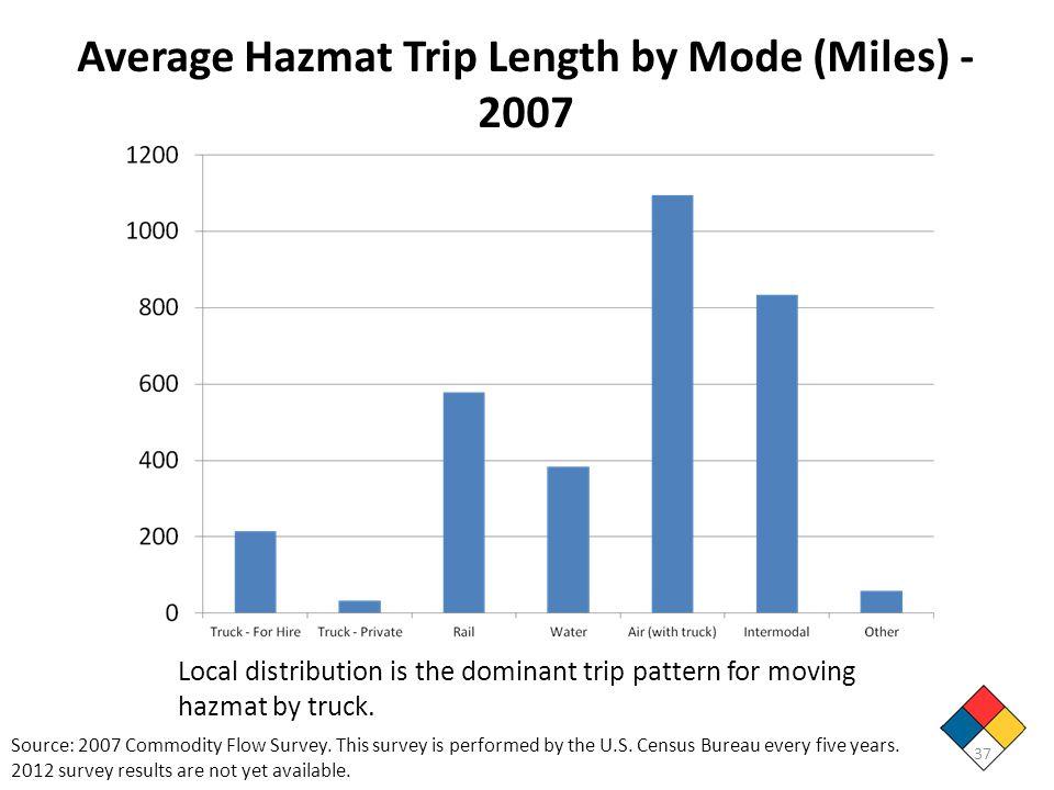 Average Hazmat Trip Length by Mode (Miles) - 2007