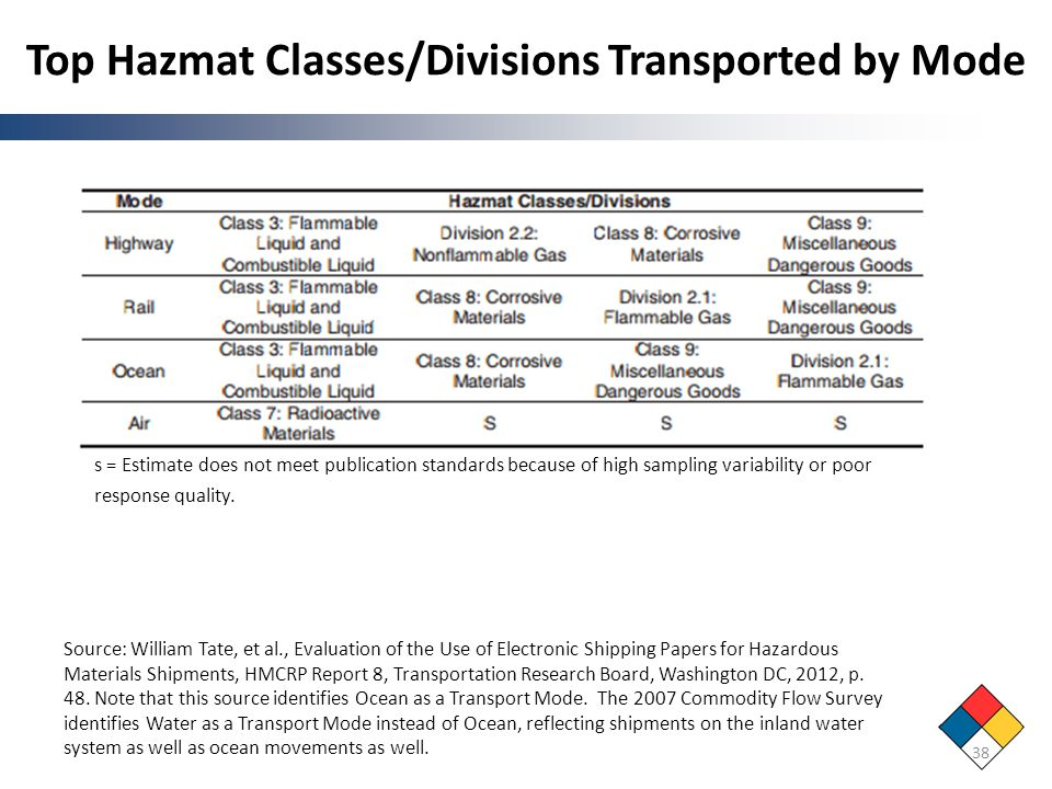 Top Hazmat Classes/Divisions Transported by Mode