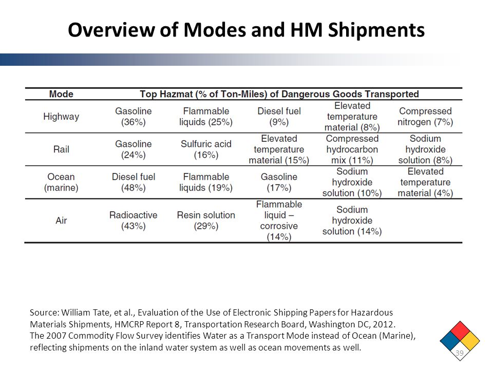 Overview of Modes and HM Shipments