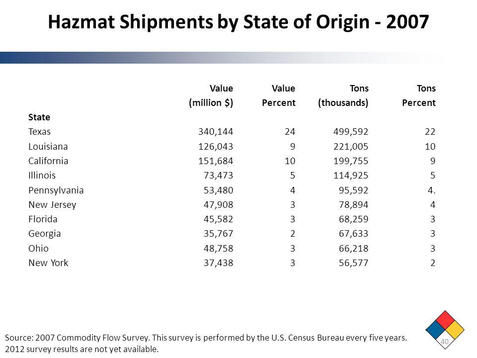 Hazmat Shipments by State of Origin - 2007