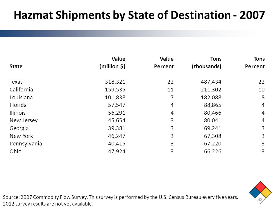 Hazmat Shipments by State of Destination - 2007