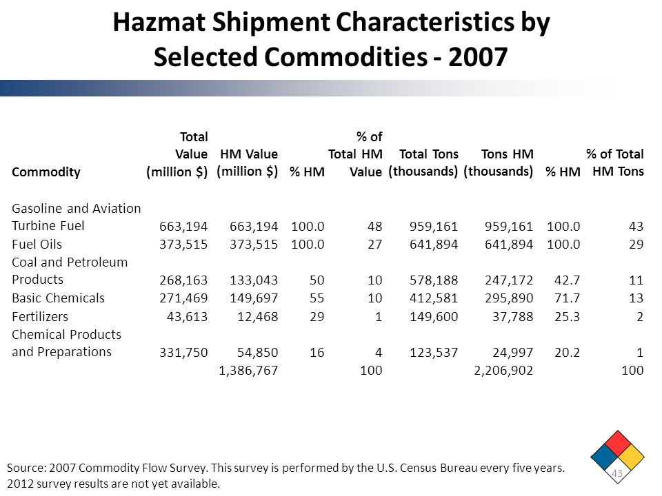 Hazmat Shipment Characteristics by Selected Commodities - 2007