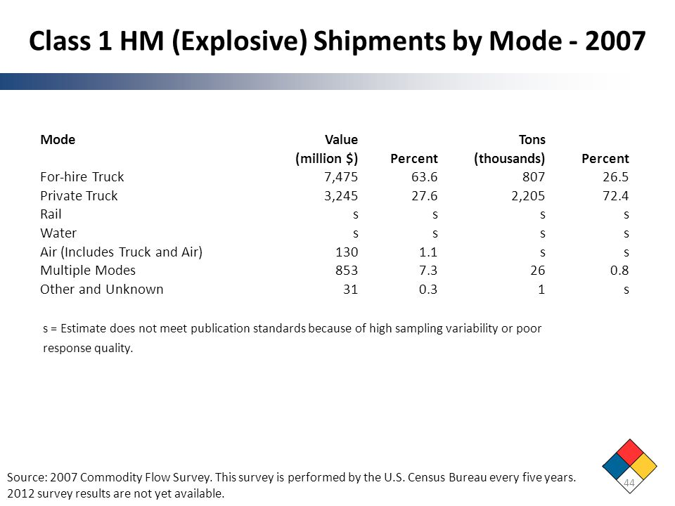 Class 1 HM (Explosive) Shipments by Mode - 2007