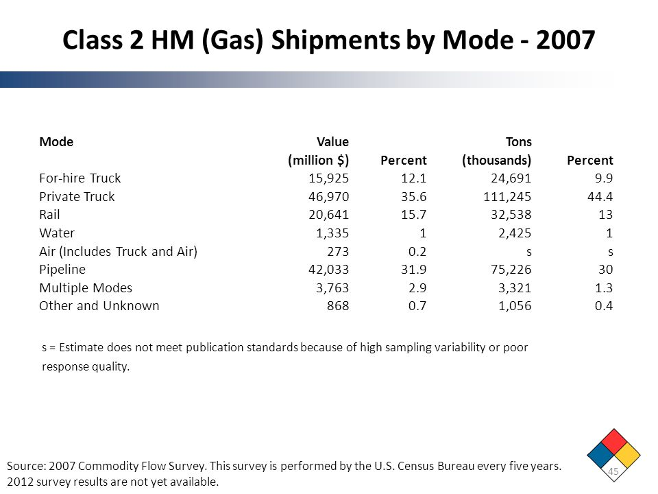 Class 2 HM (Gas) Shipments by Mode - 2007