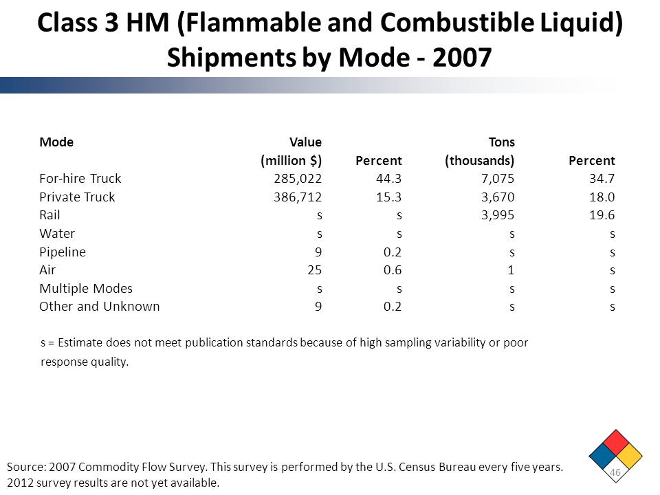 Class 3 HM (Flammable and Combustible Liquid) Shipments by Mode - 2007