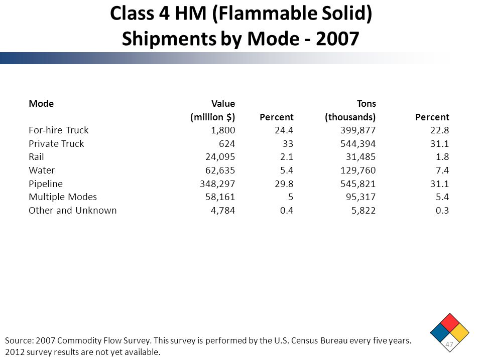 Class 4 HM (Flammable Solid) Shipments by Mode - 2007