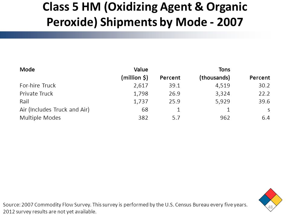 Class 5 HM (Oxidizing Agent & Organic Peroxide) Shipments by Mode - 2007