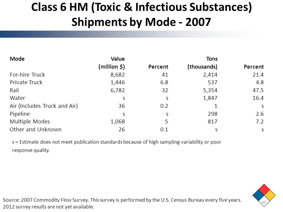 Class 6 HM (Toxic & Infectious Substances) Shipments by Mode - 2007
