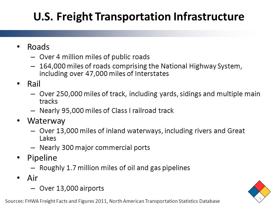 U.S. Freight Transportation Infrastructure