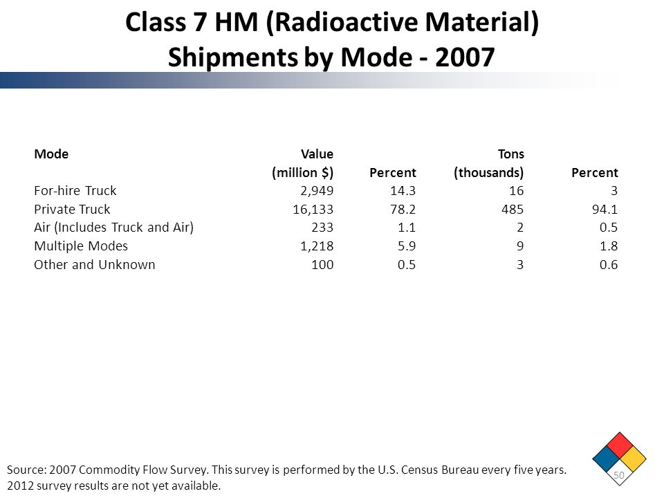 Class 7 HM (Radioactive Material) Shipments by Mode - 2007