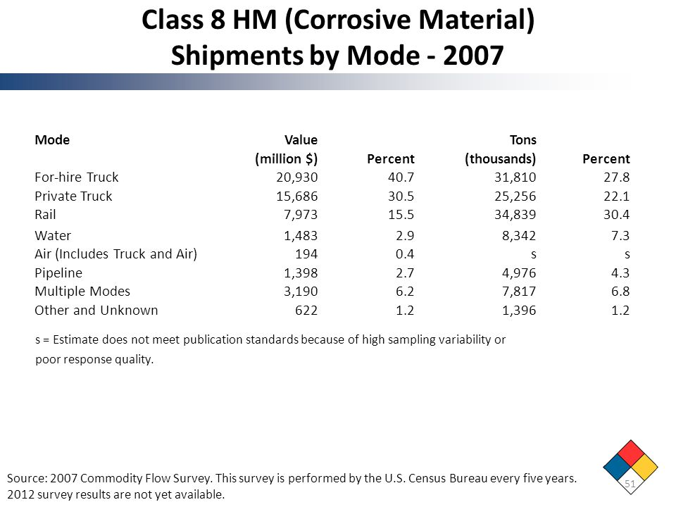 Class 8 HM (Corrosive Material) Shipments by Mode - 2007