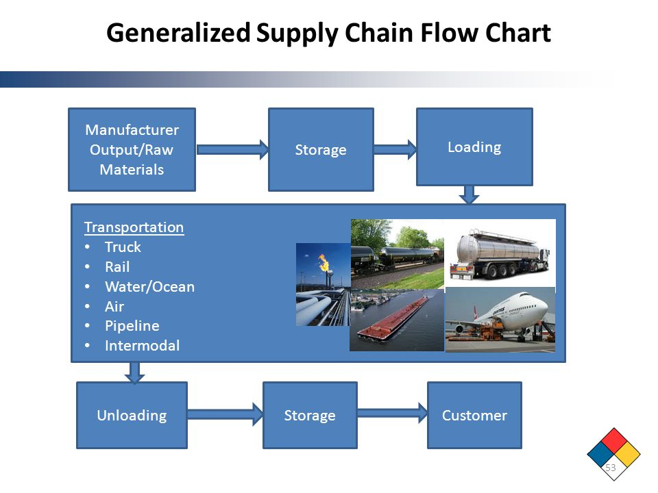 Generalized Supply Chain Flow Chart