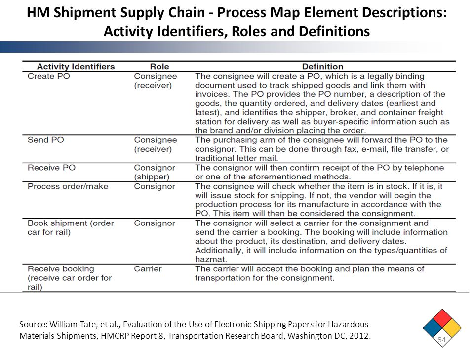 HM Shipment Supply Chain - Process Map Element Descriptions: Activity Identifiers, Roles and Definitions