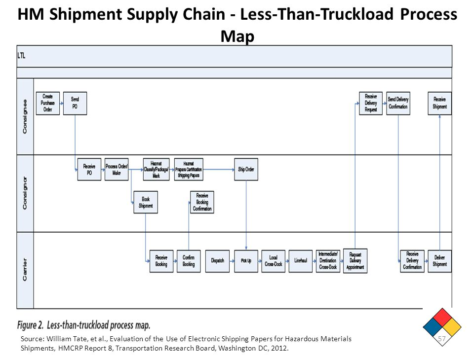 HM Shipment Supply Chain - Less-Than-Truckload Process Map