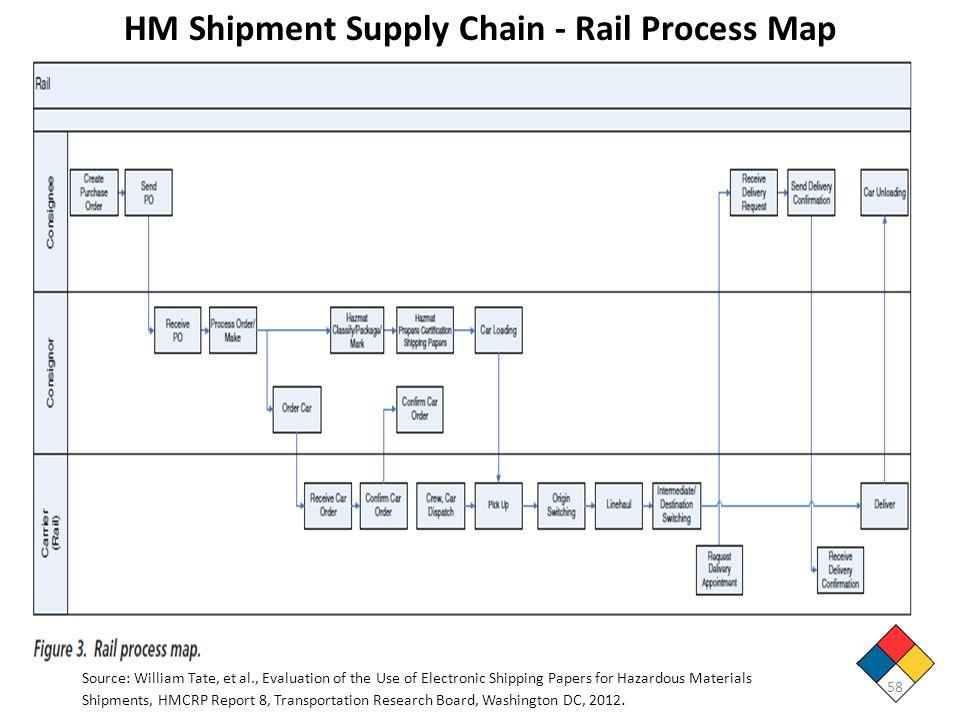 HM Shipment Supply Chain - Rail Process Map