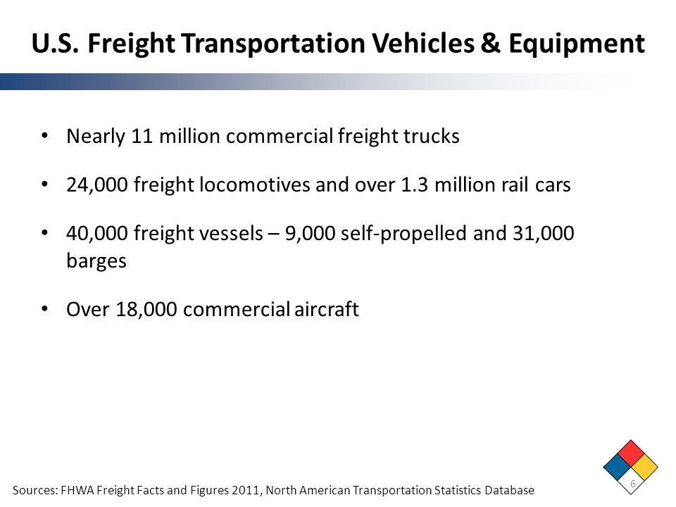 U.S. Freight Transportation Vehicles & Equipment