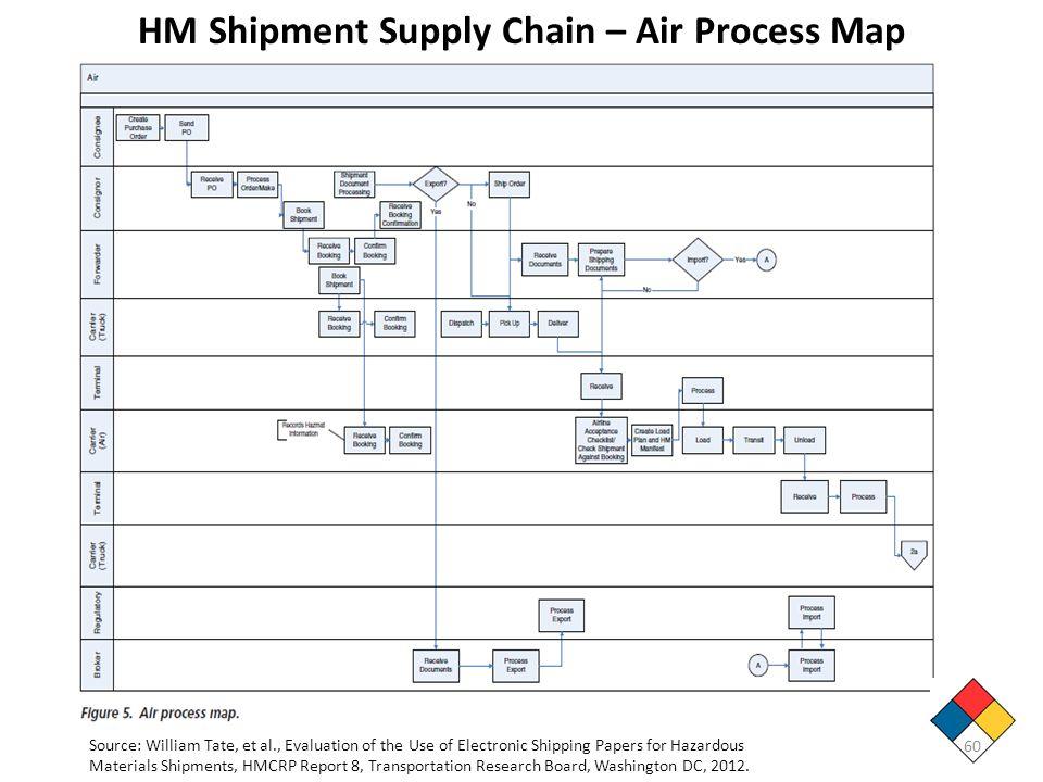 HM Shipment Supply Chain – Air Process Map