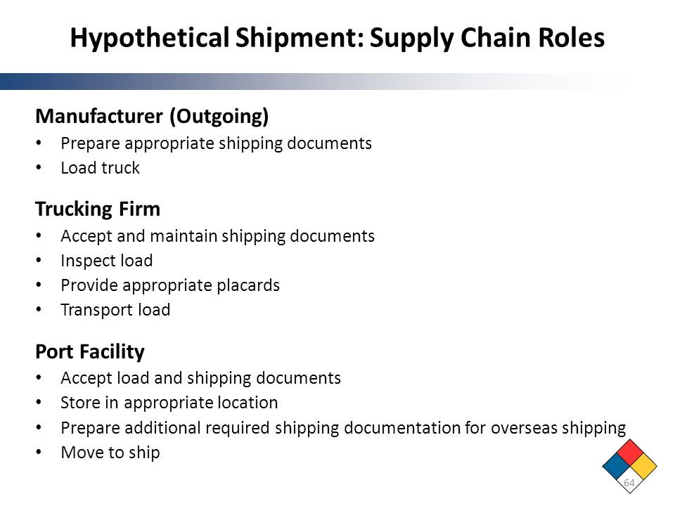Hypothetical Shipment: Supply Chain Roles