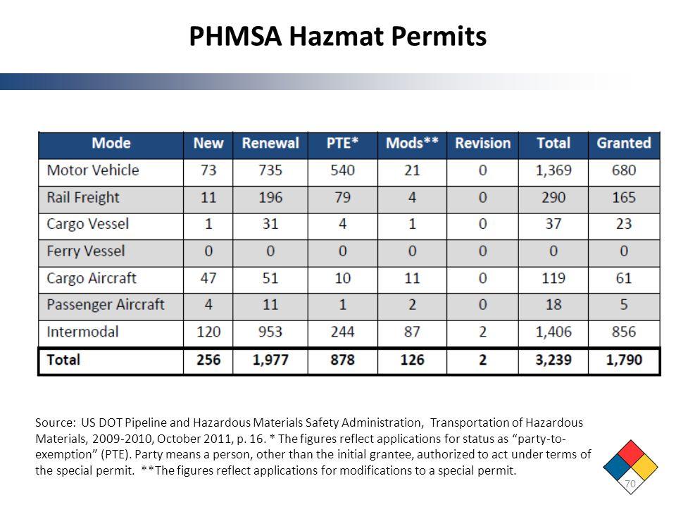 PHMSA Hazmat Permits