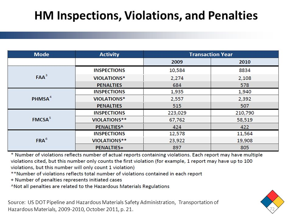 HM Inspections, Violations, and Penalties