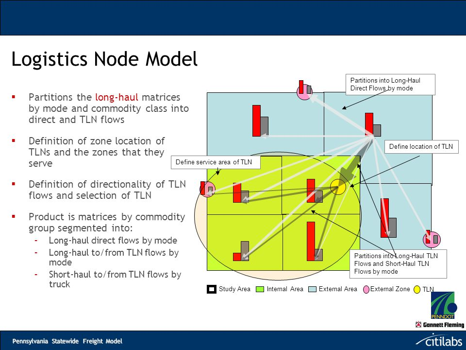Logistics Node Model Partitions into Long-Haul Direct Flows by mode.
