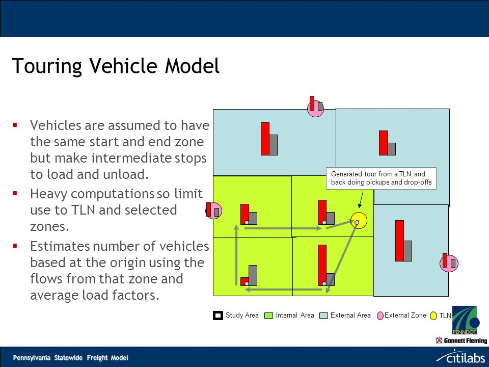 Touring Vehicle Model Vehicles are assumed to have the same start and end zone but make intermediate stops to load and unload.