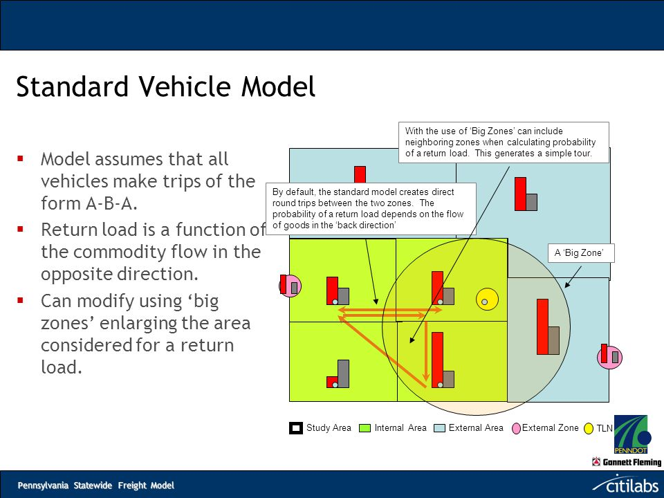Standard Vehicle Model