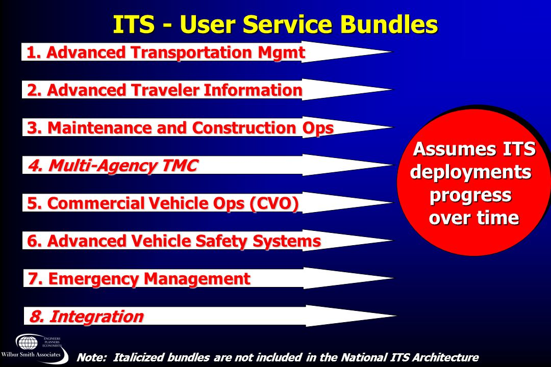 ITS - User Service Bundles