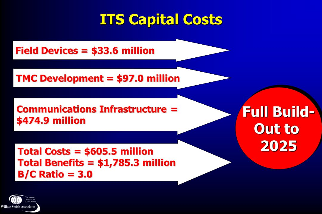 ITS Capital Costs Full Build- Out to 2025