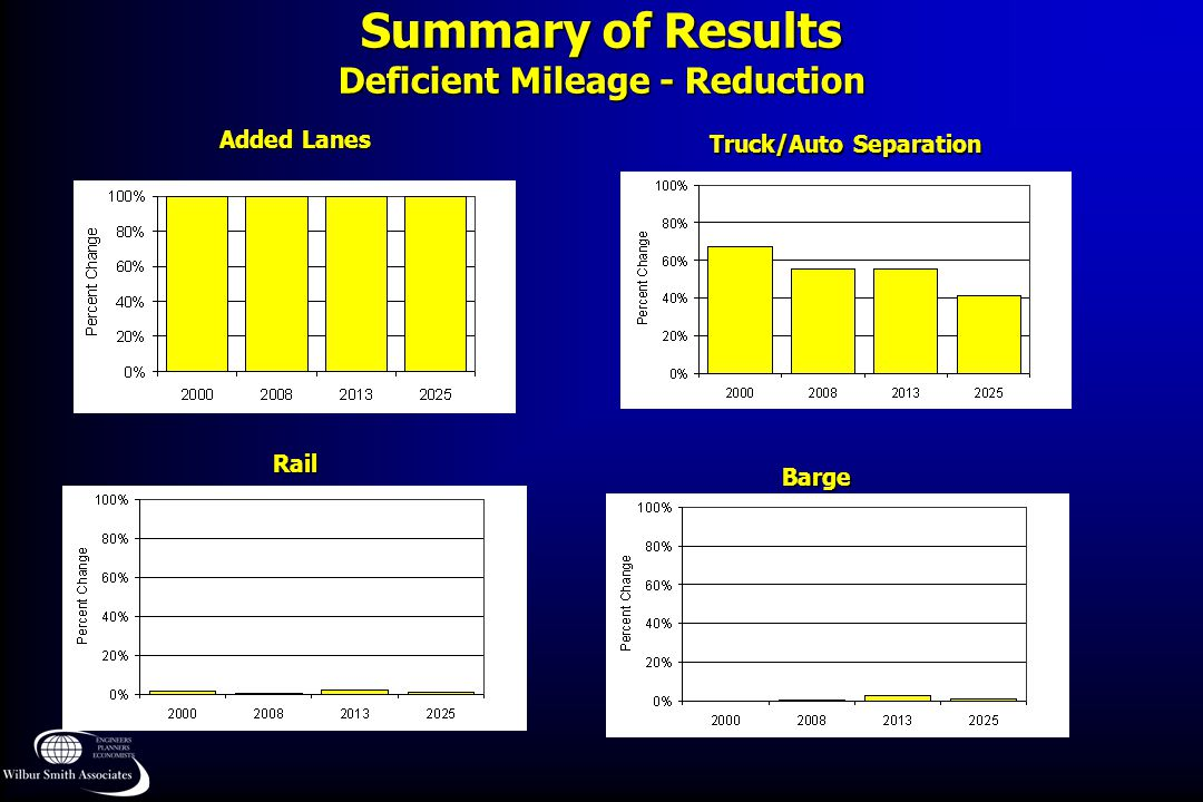 Summary of Results Deficient Mileage - Reduction