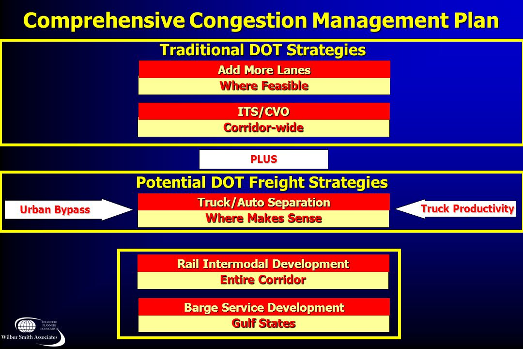 Comprehensive Congestion Management Plan