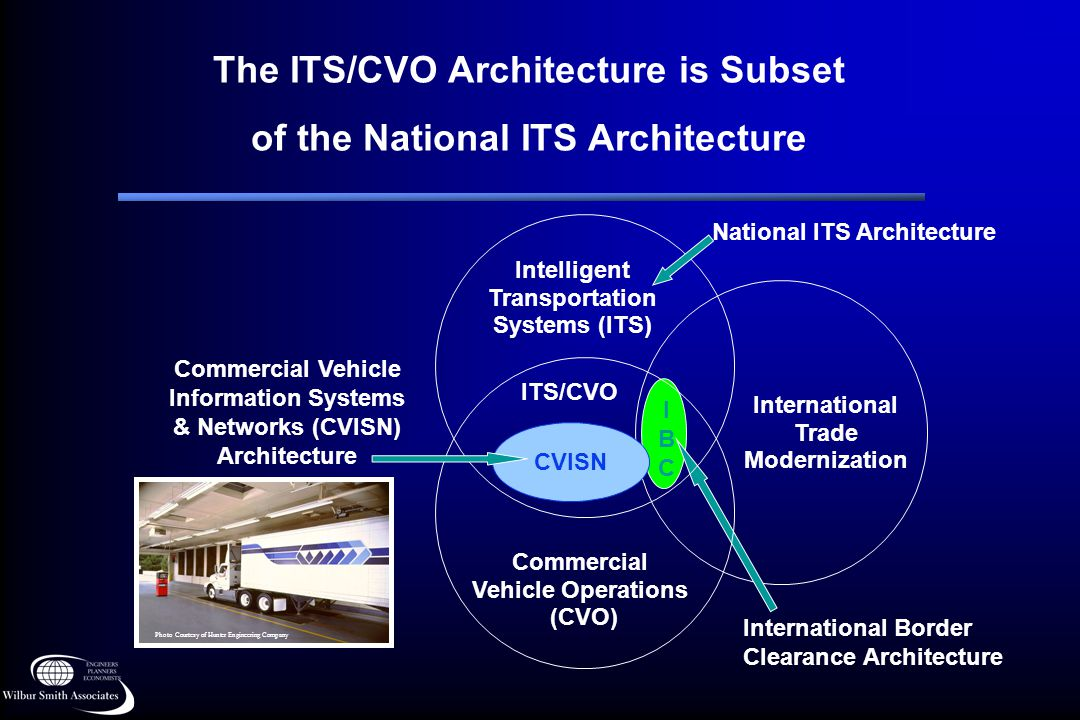 The ITS/CVO Architecture is Subset of the National ITS Architecture