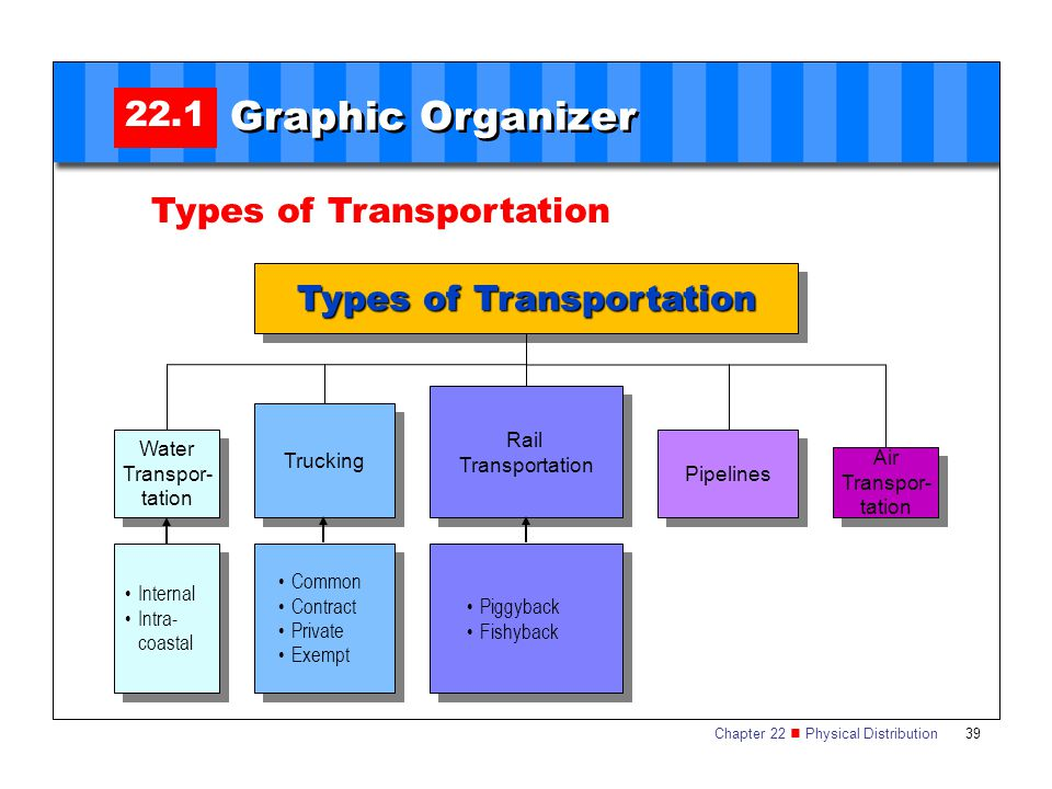 Graphic Organizer 22.1 Types of Transportation Types of Transportation