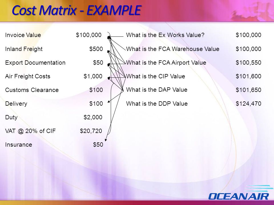 Cost Matrix - EXAMPLE Invoice Value $100,000