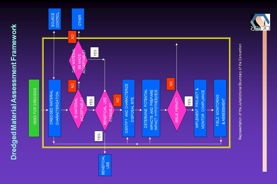 Dredged Material Assessment Framework