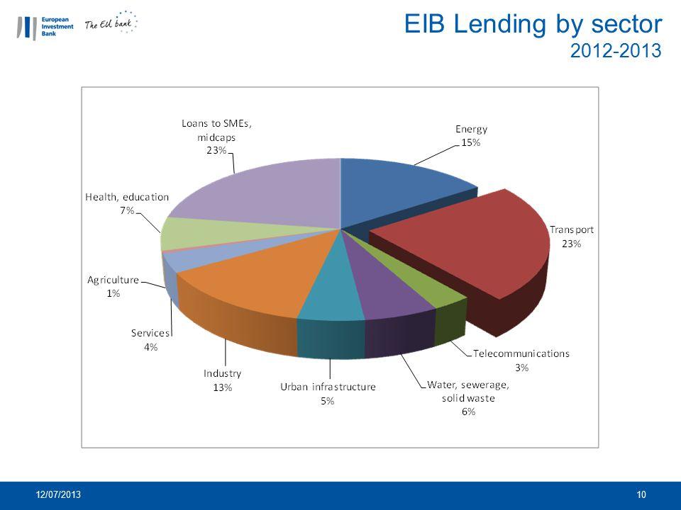 EIB Lending by sector 2012-2013 12/07/2013