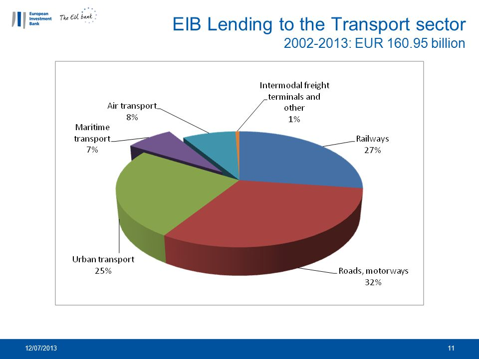 EIB Lending to the Transport sector 2002-2013: EUR 160.95 billion