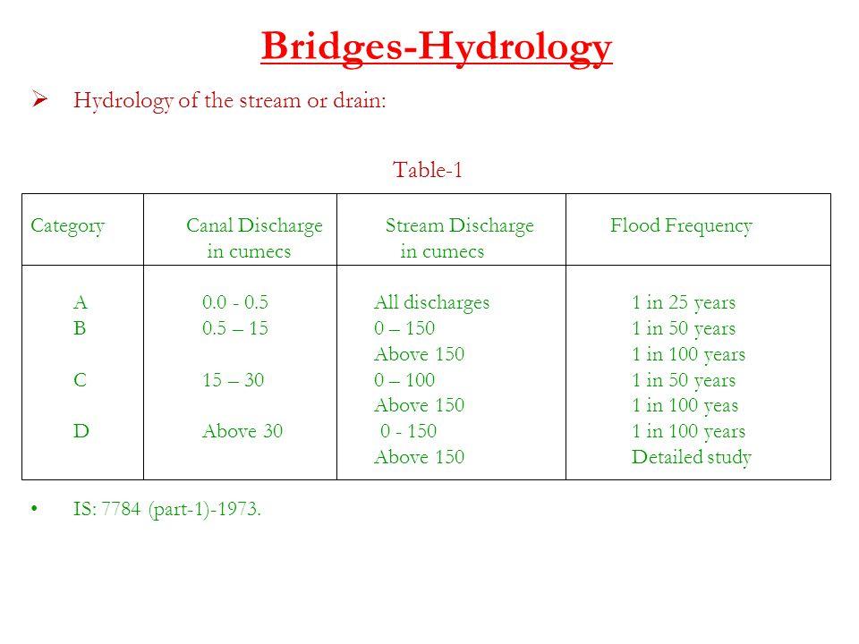 Bridges-Hydrology Hydrology of the stream or drain: