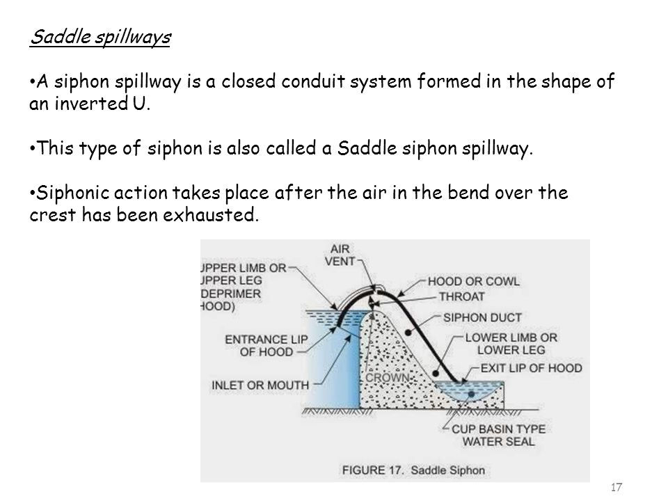 Saddle spillways A siphon spillway is a closed conduit system formed in the shape of an inverted U.