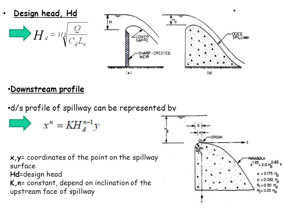 d/s profile of spillway can be represented by