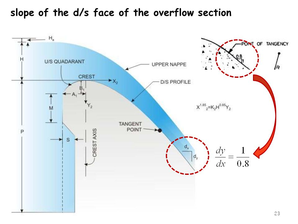 slope of the d/s face of the overflow section