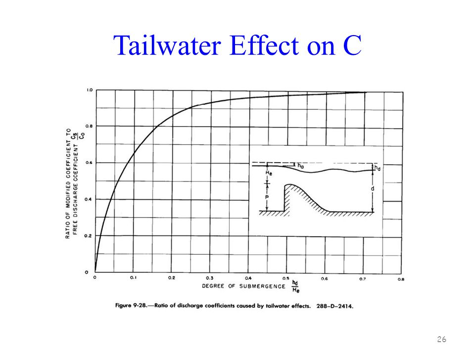 Tailwater Effect on C