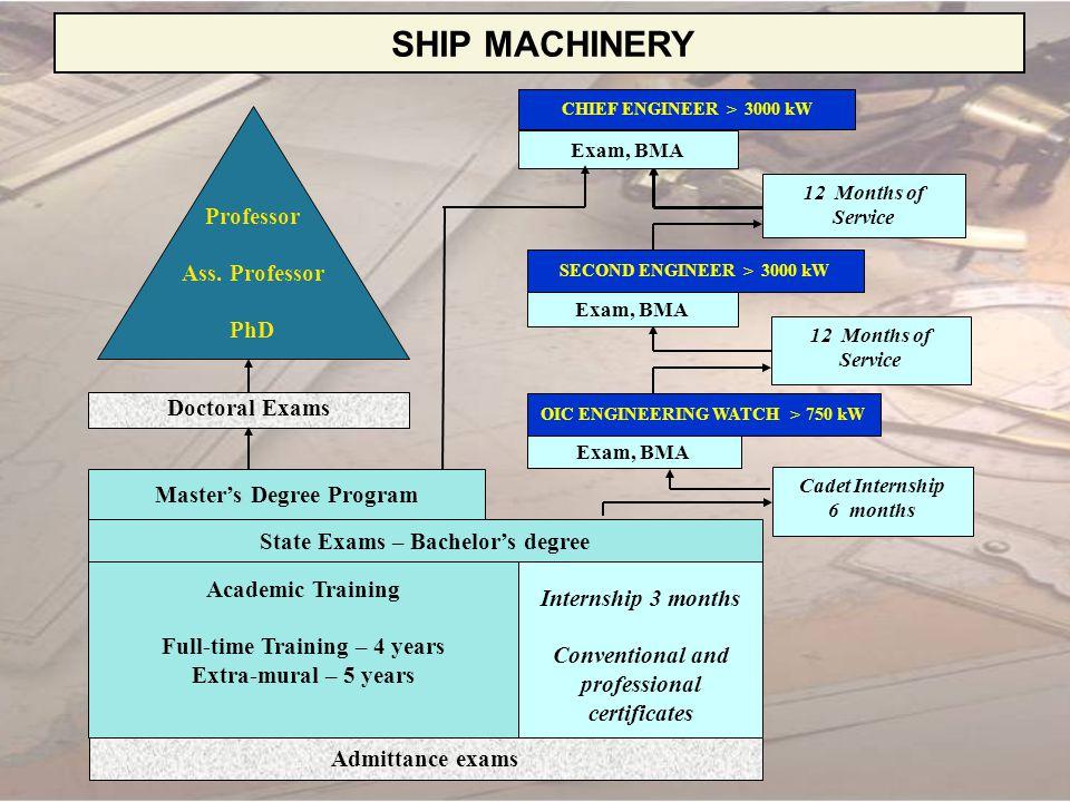 SHIP MACHINERY Professor Ass. Professor PhD Doctoral Exams