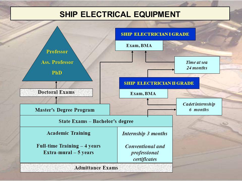 SHIP ELECTRICAL EQUIPMENT SHIP ELECTRICIAN I GRADE