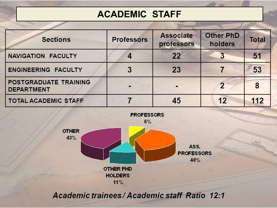 Academic trainees / Academic staff Ratio 12:1