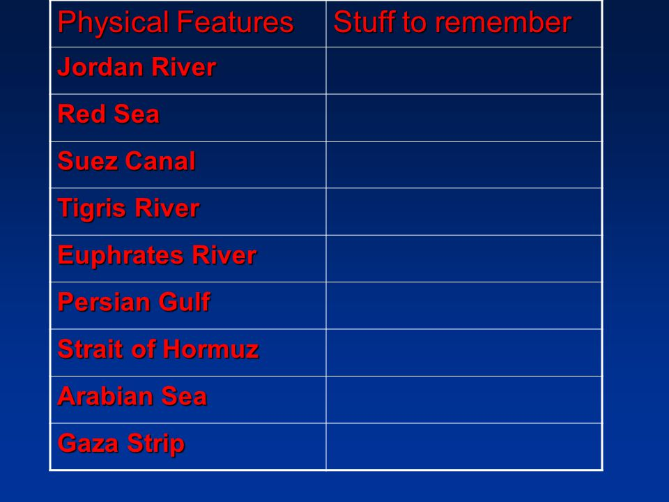 Physical Features Stuff to remember Jordan River Red Sea Suez Canal
