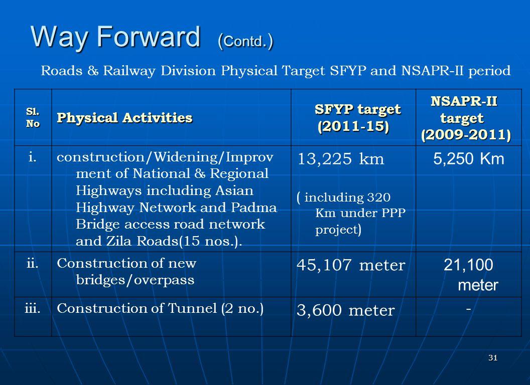 Way Forward (Contd.) 13,225 km 5,250 Km 45,107 meter 21,100 meter