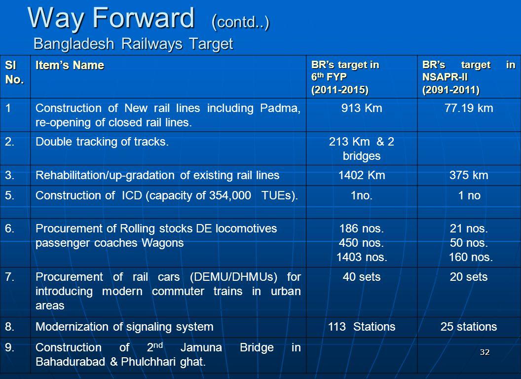 Bangladesh Railways Target